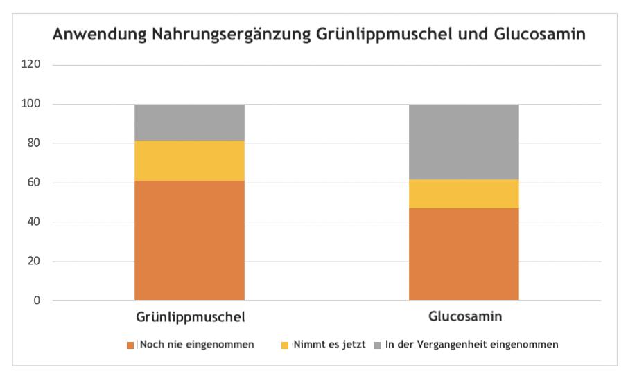 gruenlippmuschel-gewinnt-bei-frauen-ueber-50
